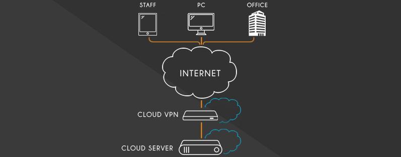 Cos'è e come funziona una connessione vpn aziendale