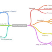 Coggle mappe mentali - Strumento online gratuito