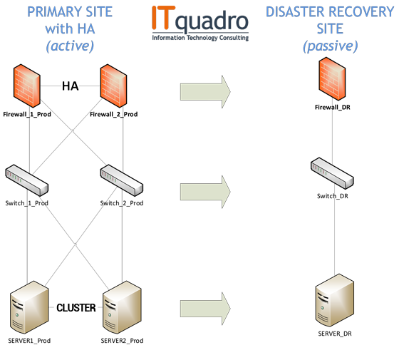 Illustrazione Piano di disaster recovery e business continuity - ITquadro